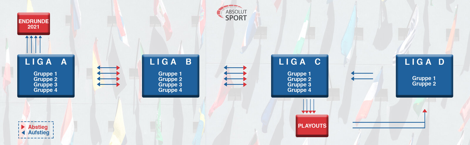 Nations League Ligen und Gruppen